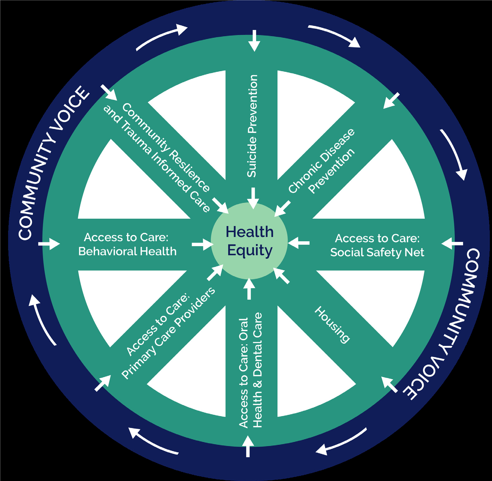 Community Wellness Investment Fund Concept